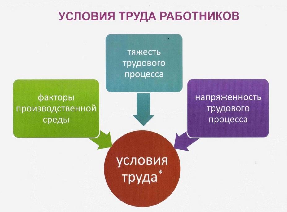 Классы СОУТ (специальной оценки условий труда)